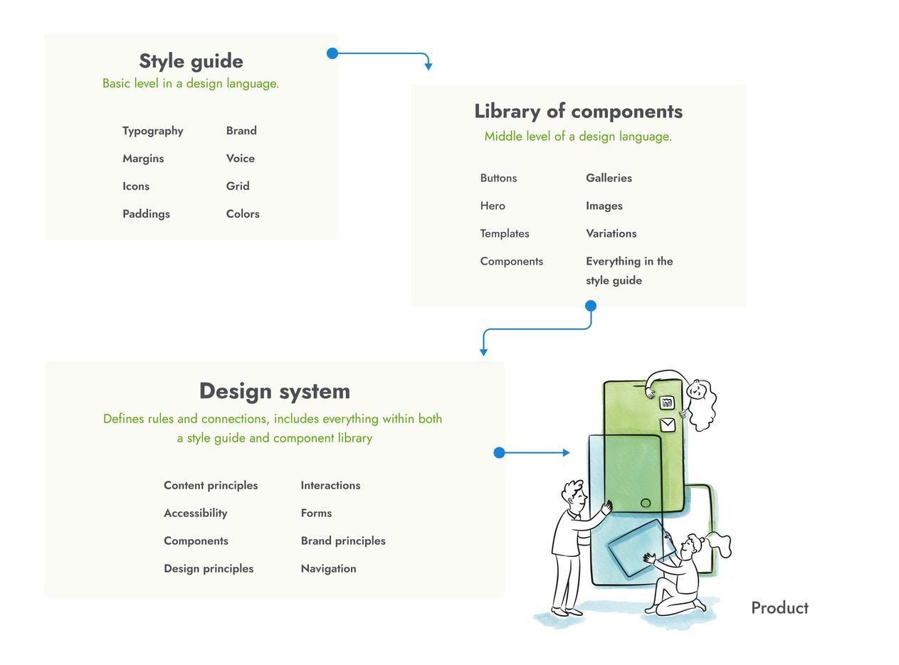 Illustration of how a design system works