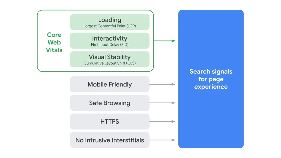 Search signals for page experience.