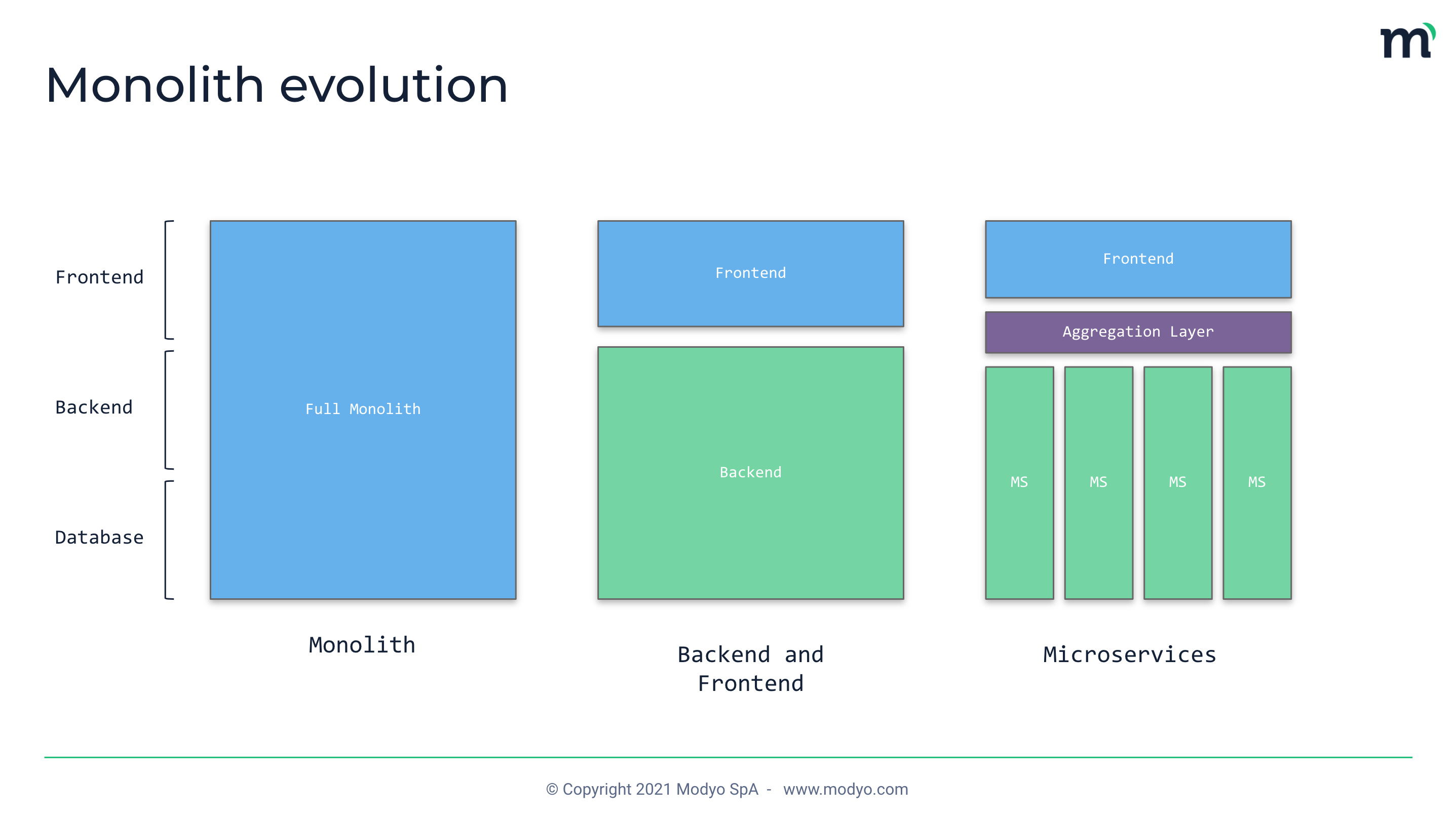 three stages showing evolution of software architecture. one large monolith, then frontend and backend, then microservices and frontend