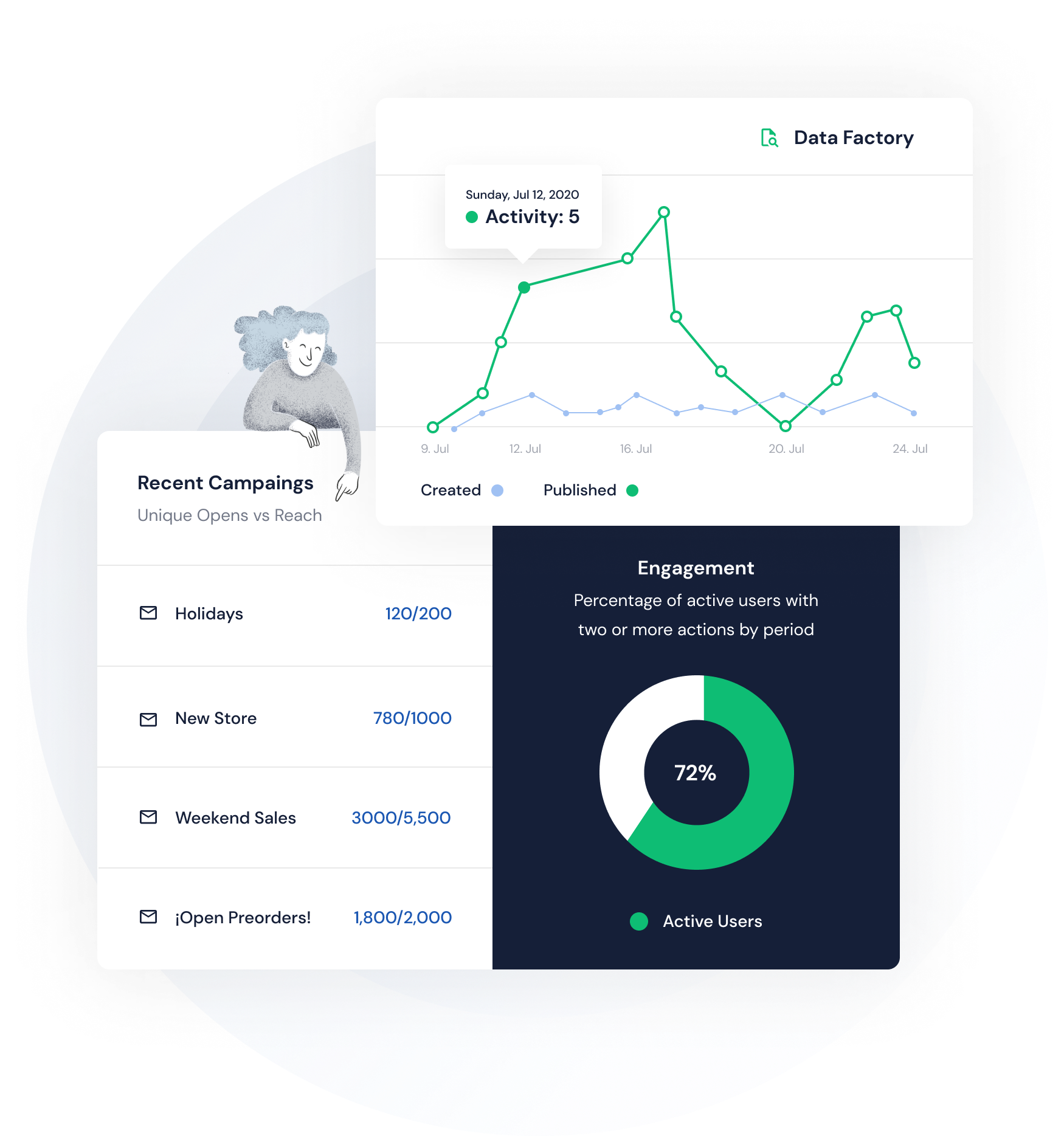 charts customer and insights modyo
