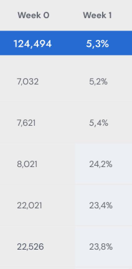 comparison of week zero to week one