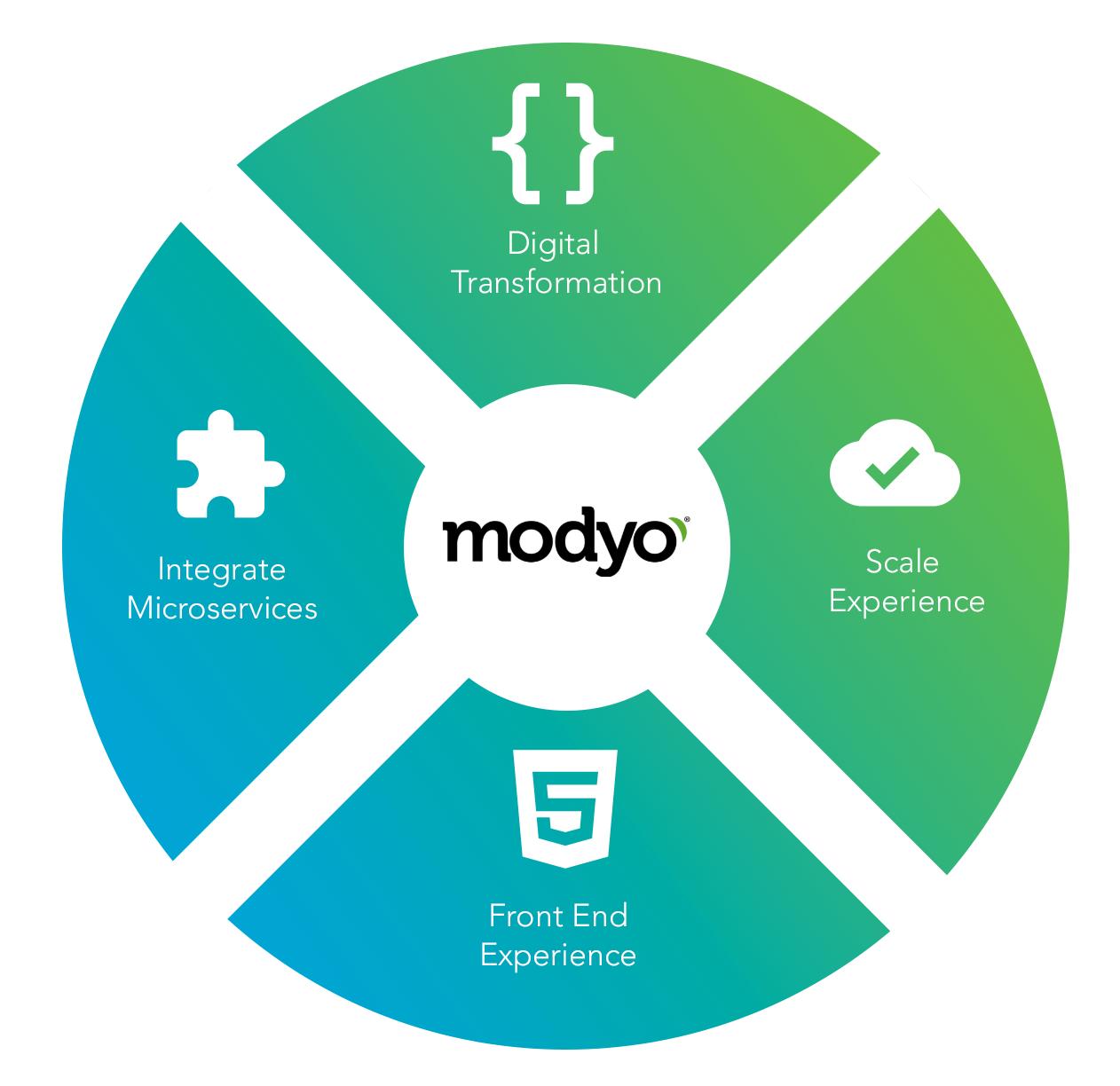 Gráfico circular con 4 funcionalidades de Modyo, transformación digital, integración a microservicios, escalabilidad y experiencia front end