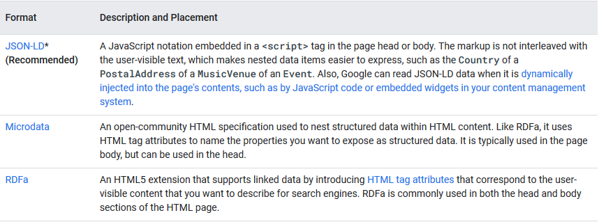 Format, description and placement of JSON-LD, microdata, and RDFa