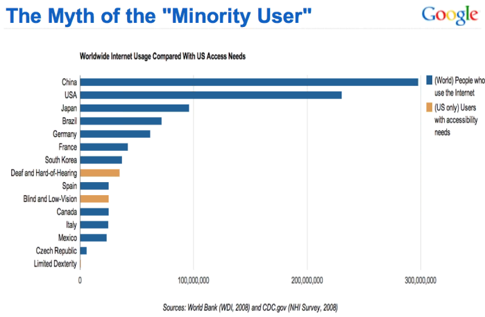 Worldwide Internet Usage vs US Access Needs Graph