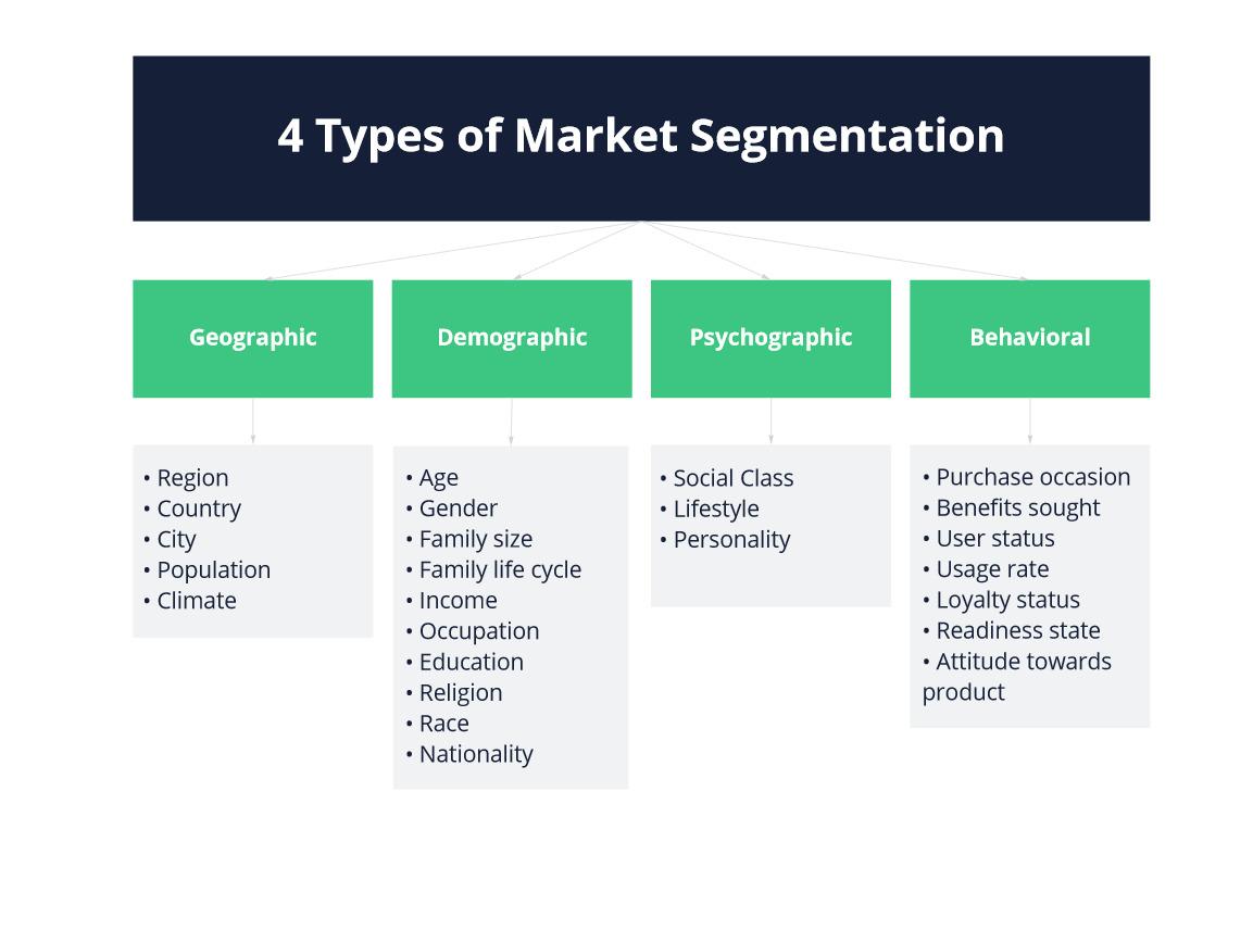 four types of market segmentation