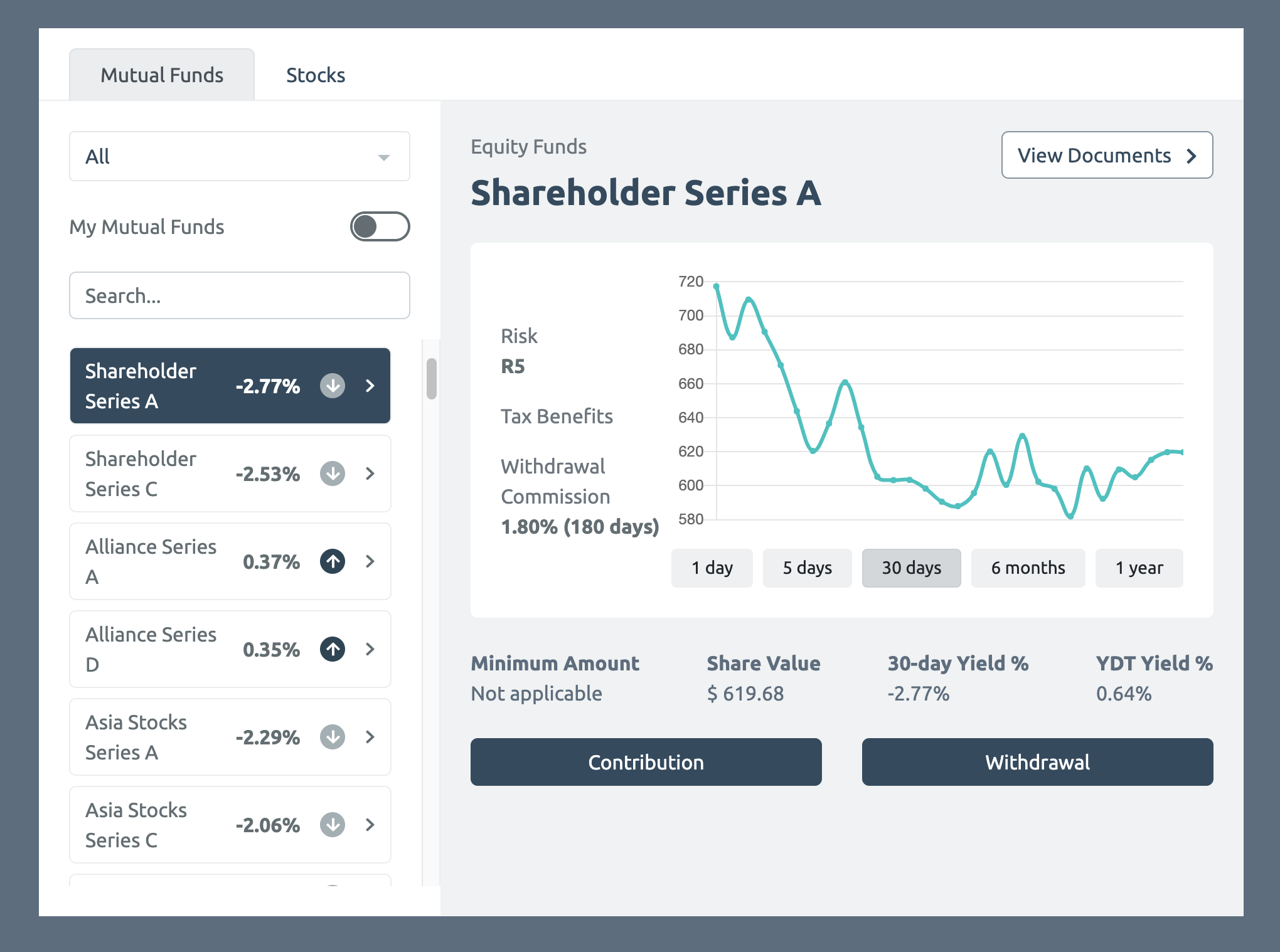 example of a widget displaying equity funds information over time
