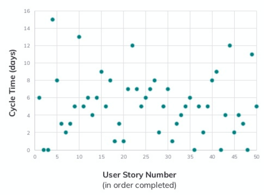 graph of Cycle time (days) vs User Story Numbers