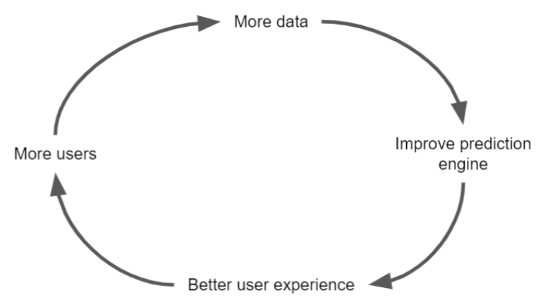 circle that says more data, improve prediction engine, better user experience, and more users